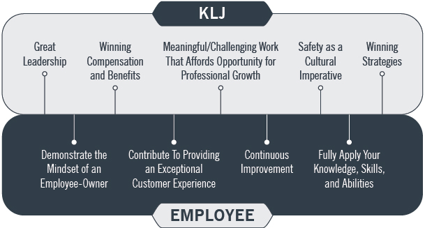 What you can experience if you work at KLJ